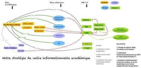 TraAM Besançon/Toulouse : Notre stratégie de veille informationnelle | SIVVA | Scoop.it
