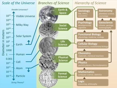 Amazing Science: General Science Postings | Amazing Science | Scoop.it
