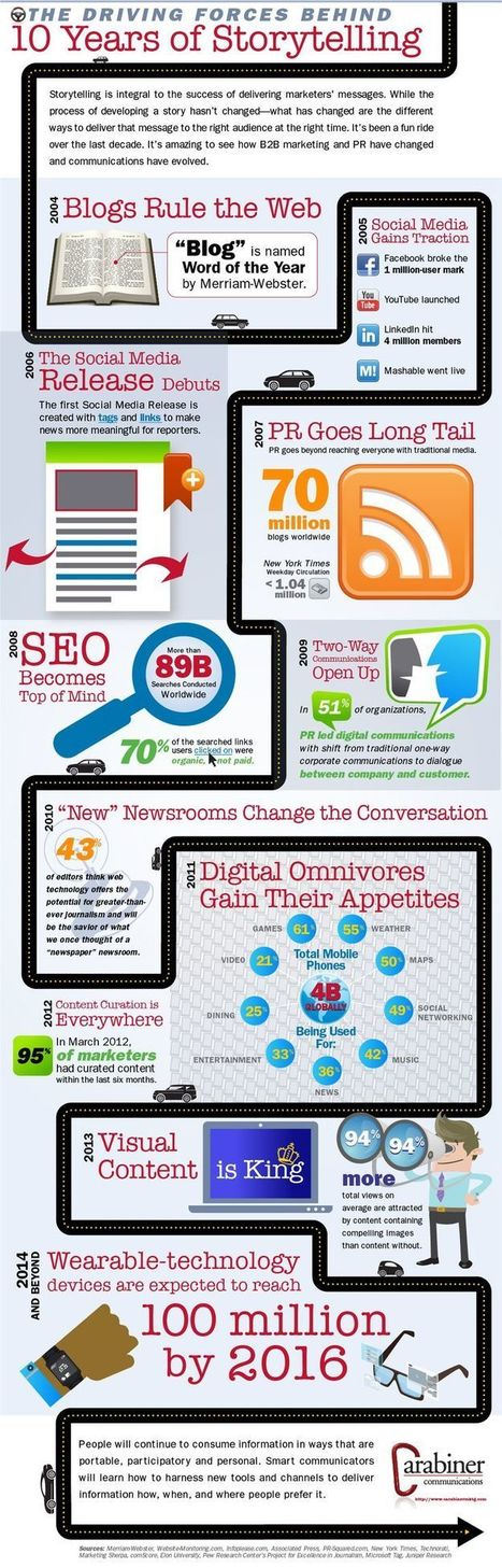 Transmedia Storytelling | Digital Content Marketing | Scoop.it