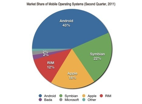 Will the Browser Wars Invade the Mobile Web? | All Technology Buzz | Scoop.it
