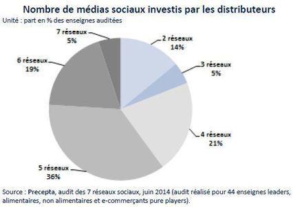 Les médias sociaux constituent un fort potentiel de contacts pour la distribution | La digitalisation de la Grande Distribution | Scoop.it