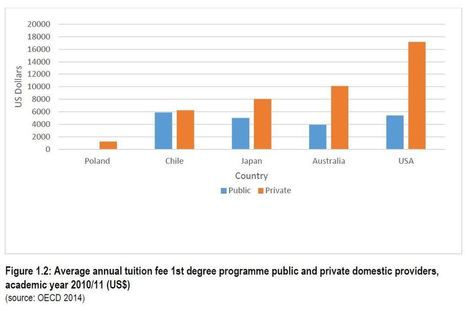 The entry and experience of private providers of higher education in six countries ~ Stephen Downes | Educación a Distancia y TIC | Scoop.it