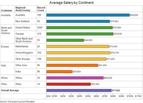The eLearning Guild Publishes 2013 Global eLearning Salary & Compensation Report by Jennifer Neibert | JOIN SCOOP.IT AND FOLLOW ME ON SCOOP.IT | Scoop.it