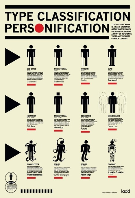 Type Classification Poster - Free | What's new in Visual Communication? | Scoop.it