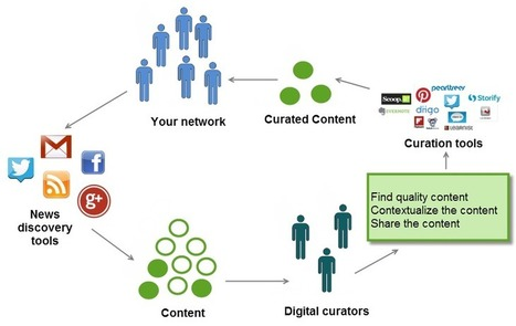 Digital Curation: Putting the Pieces Together | Sue Waters Blog | Sinapsisele 3.0 | Scoop.it