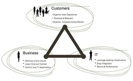 Five Major Trends in Next Generation Portals | Unternehmen 2.0 | Scoop.it