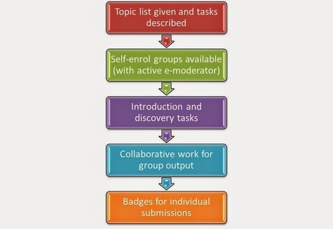 Tales in eLearning: Group work in a MOOC setting   Hints and Tips for using Technology in the classroom   Scoop.it