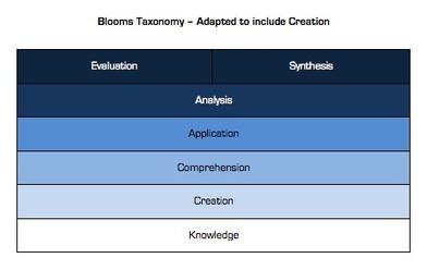 Learning Taxonomies: Why 'creating' is a cognitive skill   JAMES MICHIE   Adaptive Learning and Metadata   Scoop.it