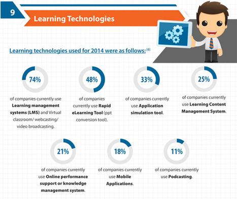 Top des stats e-Learning à connaître absolument pour 2015 | HUBMODE.ORG Formation digitale Mode | Scoop.it