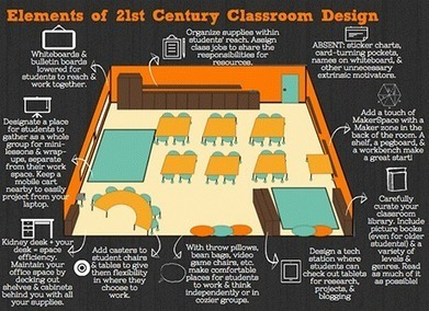Visualizing 21st-Century Classroom Design | Conceptual Map | Scoop.it