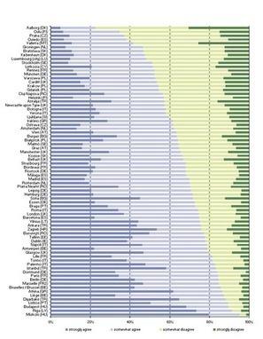 Villes européennes - défis démographiques - Statistics Explained | Le Monolecte | Scoop.it