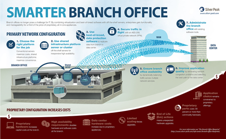 Silver Peak Infographic Reveals Smarter Approach to Branch Office IT | Cloud Central | Scoop.it