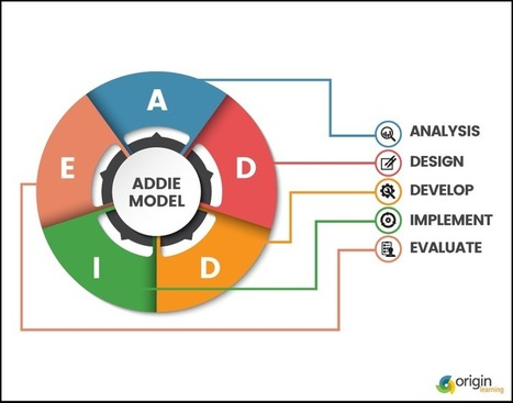 Instructional Design: The Process - Part 2 | Educación a Distancia y TIC | Scoop.it