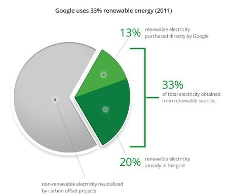 The Big Picture – Google Green | RSE News | Scoop.it