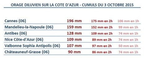 Orage diluvien exceptionnel sur la Côte-d'Azur le 3 octobre 2015 : bilan de l'épisode. - KERAUNOS Observatoire Français des Tornades et des Orages Violents | Gestion des risques naturels : Outils et Expériences | Scoop.it
