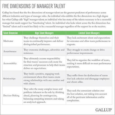 Only 10% of People Possess the Talent to Manage or Lead Effectively | Internet of Things - Technology focus | Scoop.it