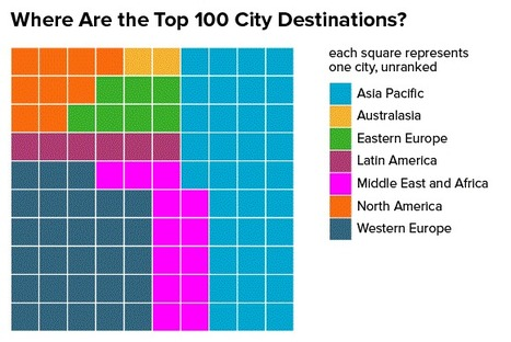 What are the world's top 100 city destinations? | Tourism Innovation | Scoop.it