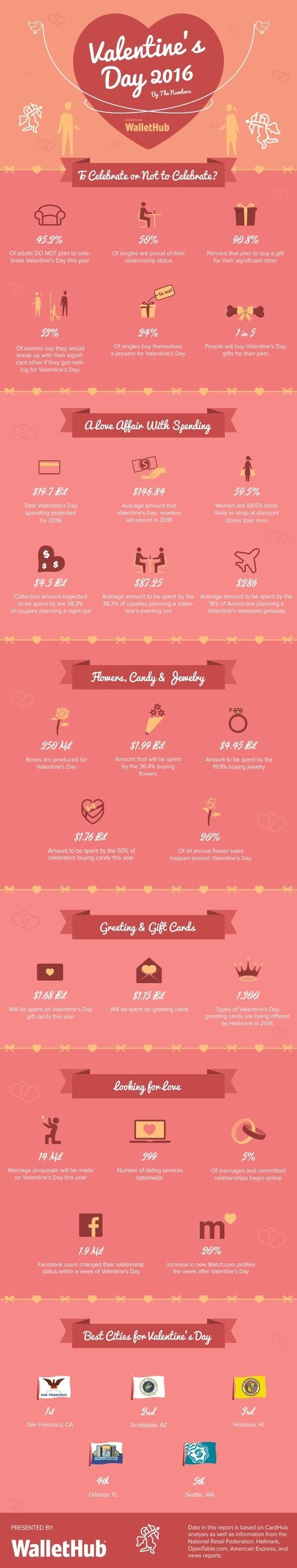 Valentine's Day By The Numbers | Business News & Finance | Scoop.it