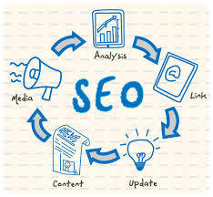 Working with a Firm to Enhance the Material of Your Website with Search Engine Optimization in San Diego | SEO - Online Marketing | Scoop.it