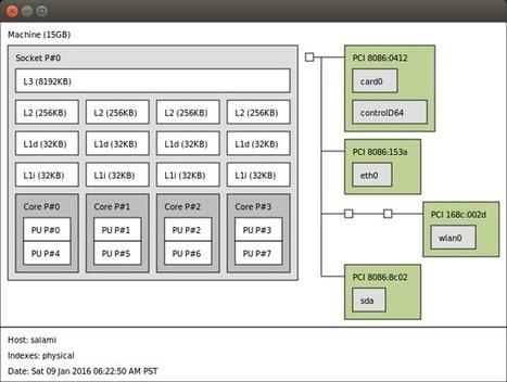 C++11 threads, affinity and hyperthreading - Eli Bendersky's website | EEDSP | Scoop.it