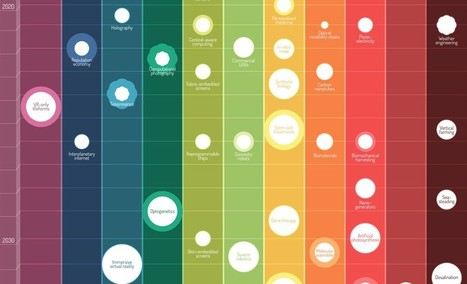 The 16 Most Compelling Infographics Of 2012 | K-12 School Libraries | Scoop.it