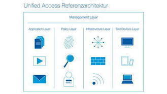 Ein Zugang für alle Netze | VIT - Vernetzte IT Systeme - Networked IT Systems | Scoop.it