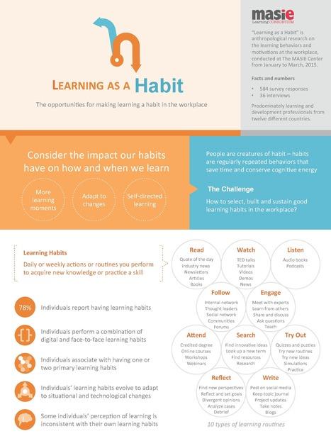 Research and Articles | Aprendizagem de Adultos | Scoop.it