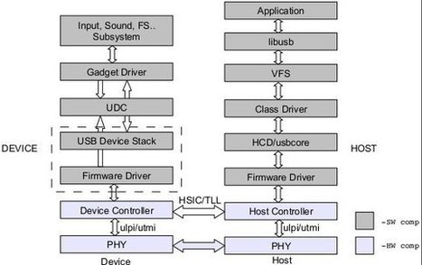 USB Debugging and Profiling Techniques – ELCE 2012 | Embedded Systems News | Scoop.it