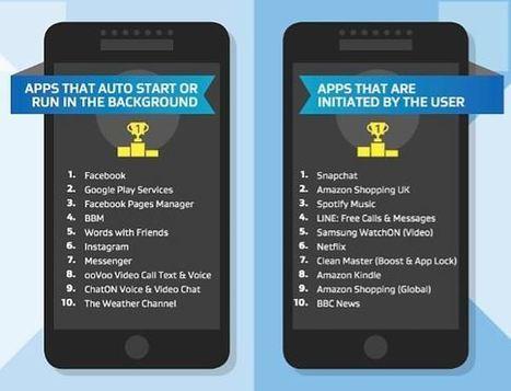 AVG dévoile le classement des applis les plus énergivores sous Android   kamusa   Scoop.it