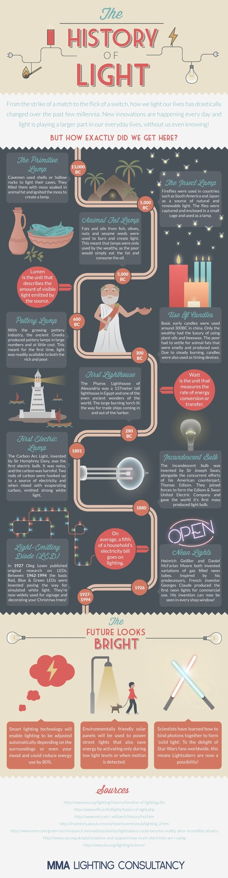 The History Of Lighting Infographic | Location, Location, Location | Scoop.it