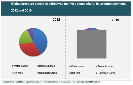 Global Pressure Sensitive Adhesives Market is Expected to Reach USD 7.96 Billion by 201 | Market Research Reports | Scoop.it