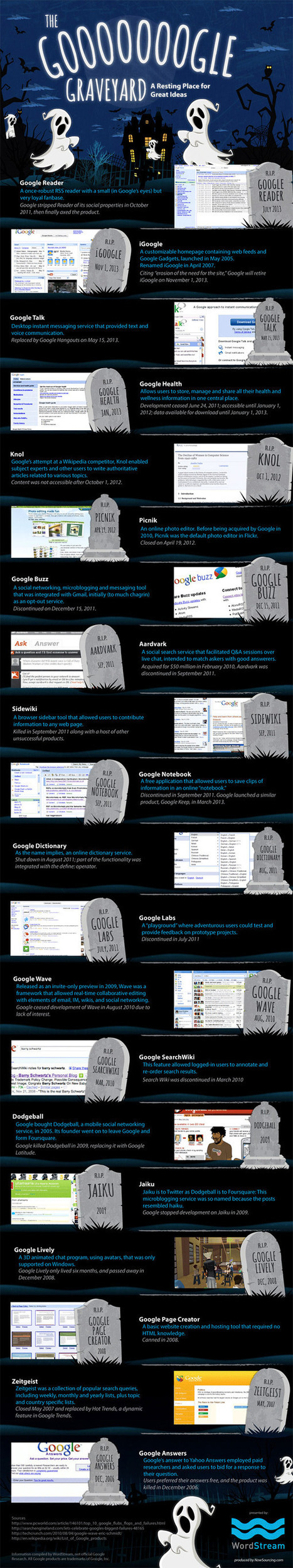 Google Graveyard [Infographic] | Social Media and its influence | Scoop.it
