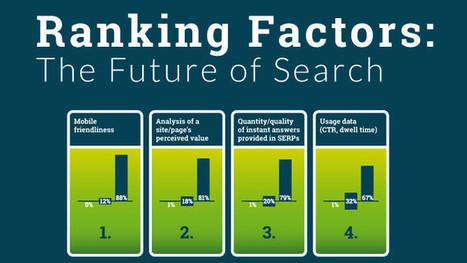 Quels facteurs de positionnement SEO auront plus de poids en 2016 ? | réseaux sociaux & SEO | Scoop.it