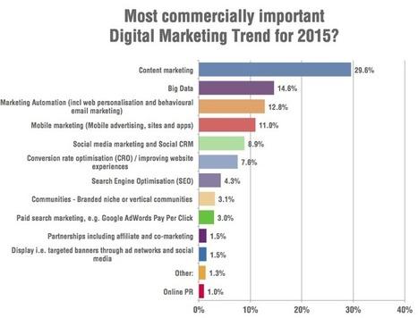Digital Marketing Trends 2015 | Digital Marketing | Scoop.it