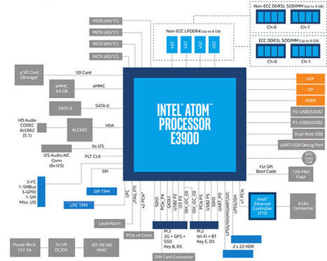 Intel Introduces 3 Atom E3900 Apollo Lake Processors for IoT, Industrials and Automotive Applications: x5-E3930, x5-E3940, x7-E3950 | Embedded Systems News | Scoop.it