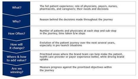 Effective pharma marketing starts with a patient journey | Pharma Strategic | Scoop.it