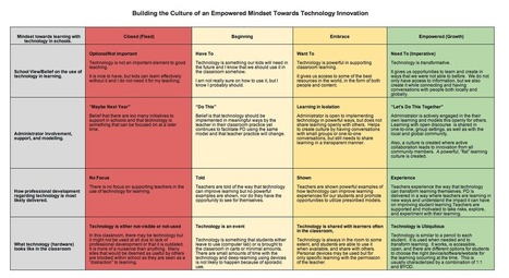 Awesome Chart Featuring 4 Mindsets Towards Learning with Technology in Schools ~ Educational Technology and Mobile Learning | Explore Ed Tech | Scoop.it