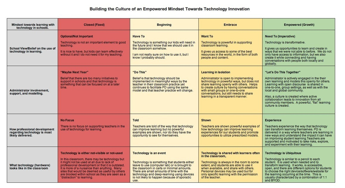 Building the Culture of an Empowered Mindset Towards Technology Innovation