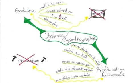 Approche cognitive des dyslexies et des dysorthographies développementales - Orthophonie, lecture et mind mapping | CARTOGRAPHIES | Scoop.it