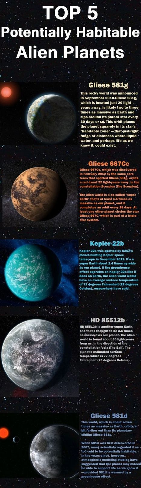 Top 5 potentially habitable exoplanets | Amazing Science | Scoop.it