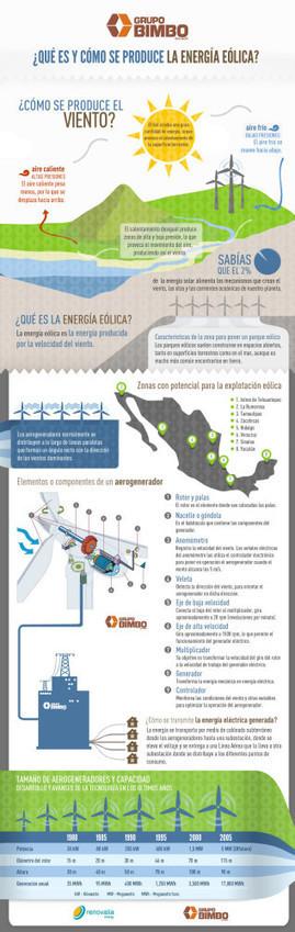 Qué es y cómo se produce la energía eólica | Infraestructura Sostenible | Scoop.it
