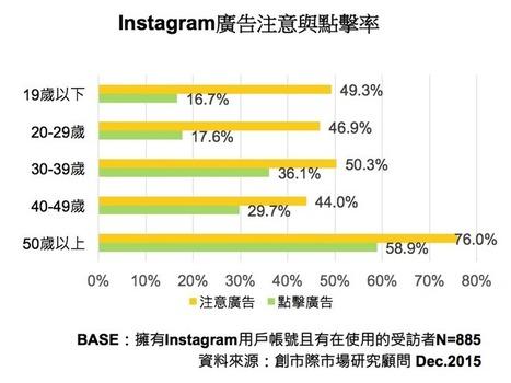 Instagram都是誰在用?使用行為調查告訴你   非營利組織資訊運用停聽看   Scoop.it