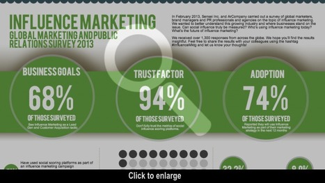 Influence Marketing [INFOGRAPHIC] | Social Media Today | Social Media Useful Info | Scoop.it