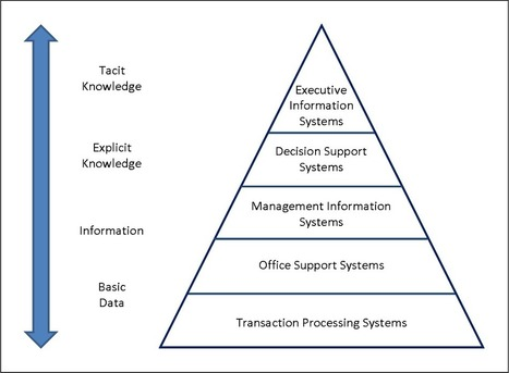 Different Types of Information System and the Pyramid Model | Cambridge Technicals Level 3 ICT Unit 2 | Scoop.it