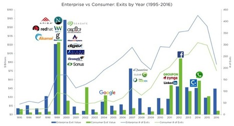 Why Enterprise Funds May Return More Capital Than Consumer Funds | Qhaosing® | Scoop.it