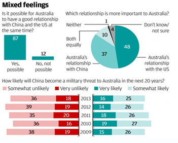 Australians Highlight China's Economic Importance, But Place Greater Weight On US Ties   Accountants Brisbane   Scoop.it