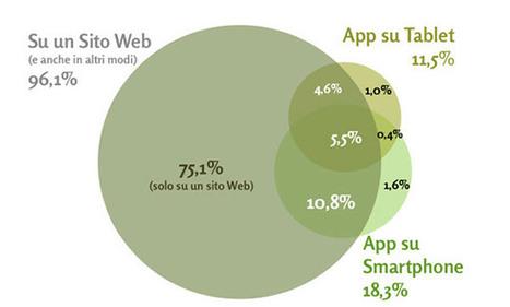 E-commerce, 11 milioni gli italiani che fanno acquisti online | WebMarketing & eCommerce | Scoop.it