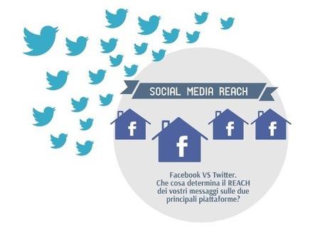 Reach: Facebook vs Twitter | Marketing e Social Media | Scoop.it