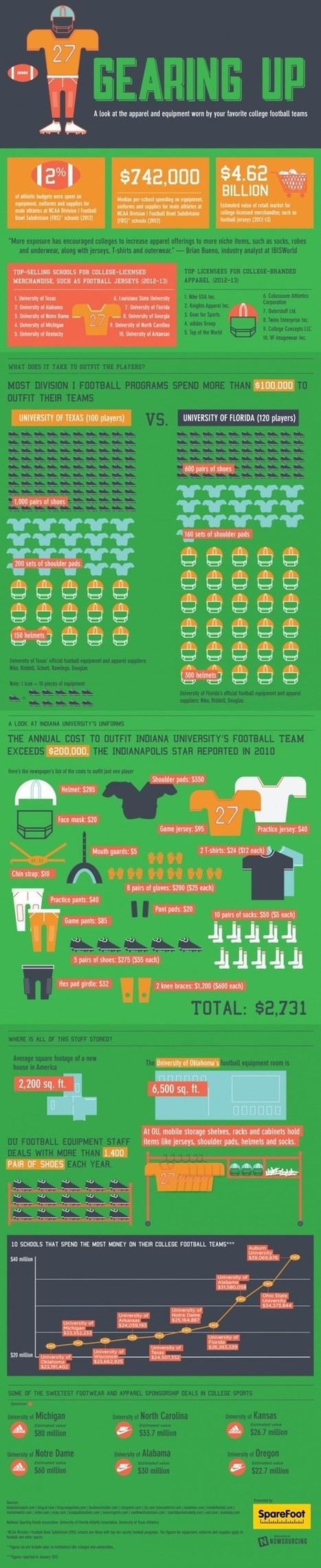 A look at the gear that college football teams wear - Front Page Buzz | Sports Magazine: Croston, C. | Scoop.it