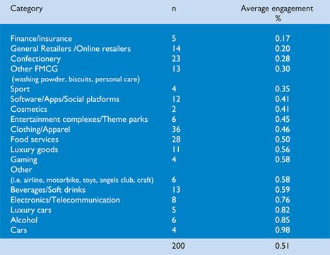 Content ist nicht alles! Facebook verschärft EdgeRank und Spielregeln. | Social-Media-Storytelling | Scoop.it